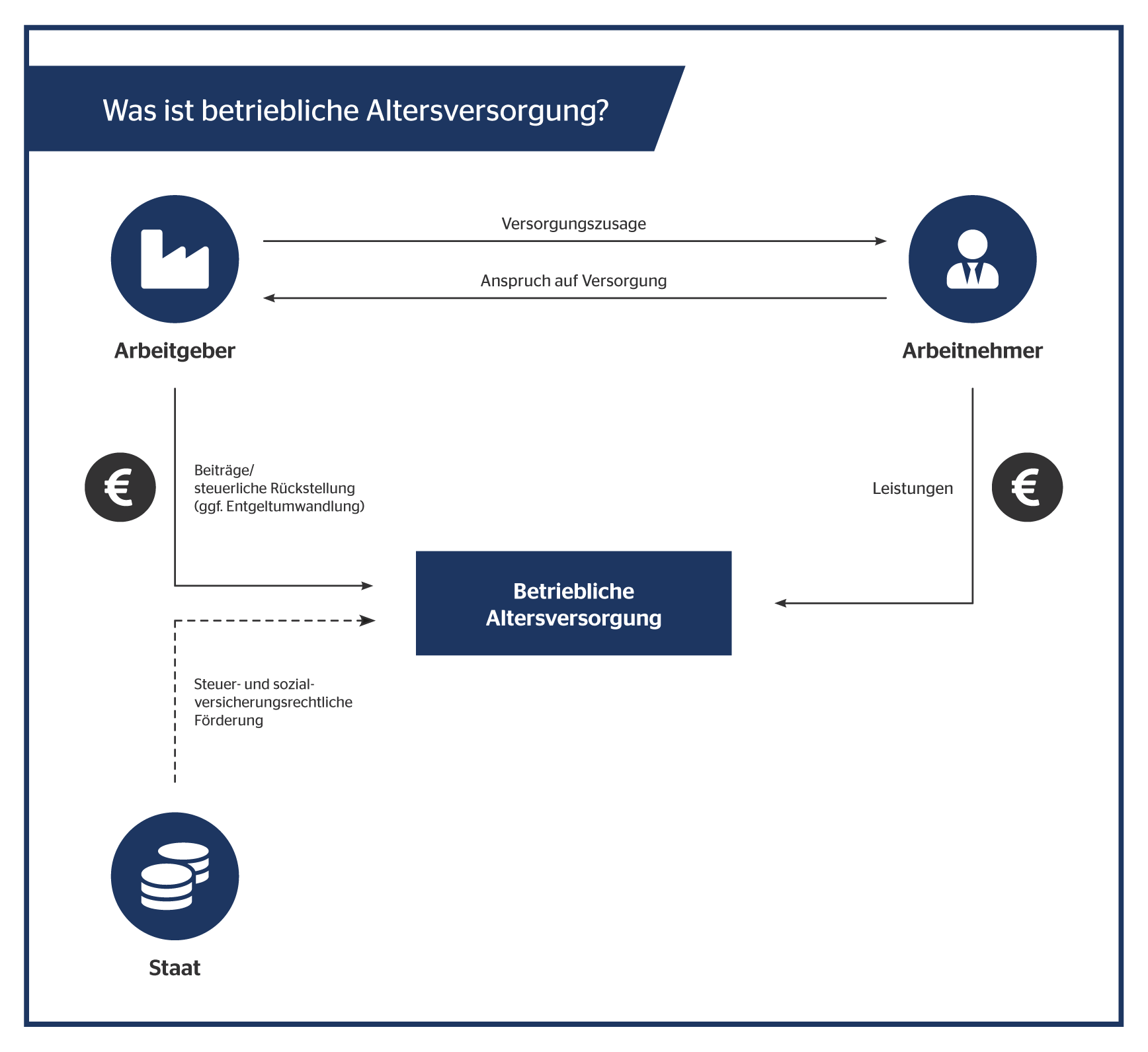 Infografik • Betriebliche Altersvorsorge Paderborn • BAV • OVB Daniel Uhlmannsiek • Altersvorsorge Paderborn