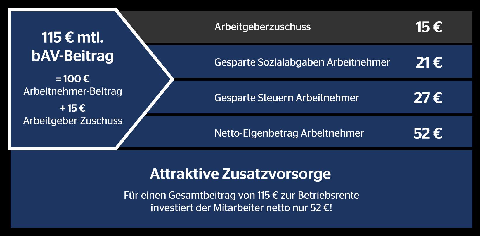 Infografik • Rechenbesipiel • Betriebliche Altersvorsorge Paderborn • BAV • OVB Daniel Uhlmannsiek • Altersvorsorge Paderborn